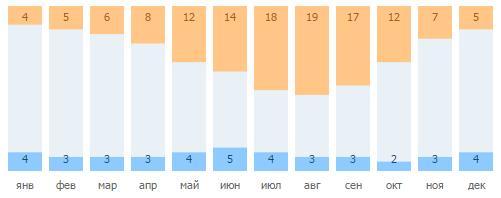 Число солнечных и ненастных дней в Утёсе